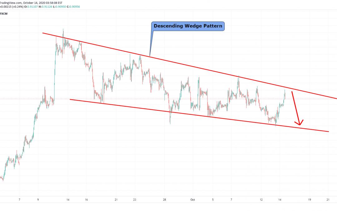 EURGBP At Resistance Of Descending Channel Pattern.