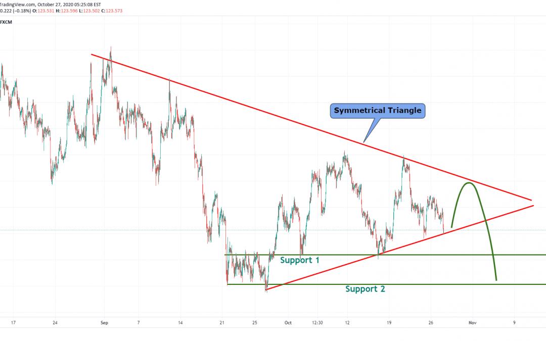 EURJPY Symmetrical Triangle Pattern Formation.