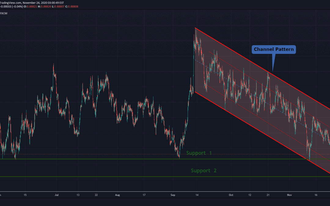 EURGBP At Breakout of Support For Short Trade.