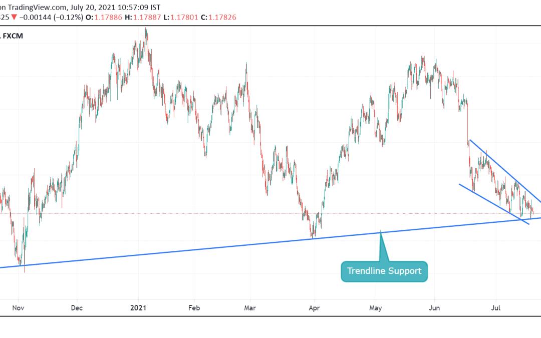EURUSD close to its major TRENDLINE SUPPORT