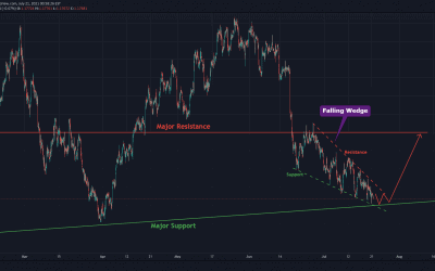 EURUSD At Strong Support Level For Long trade.