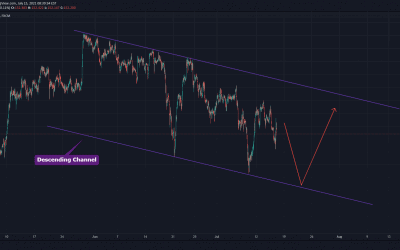GBPJPY Trade For Short .