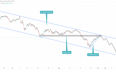 AUDJPY close to Resistance