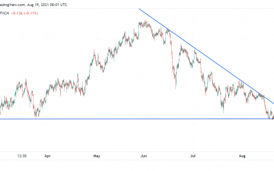 EURJPY on SUPPORT