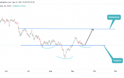 Inverted Head and Shoulder in AUDUSD
