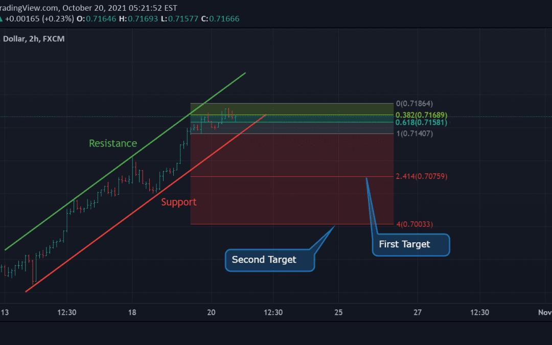 NZD/USD Technical Analysis.